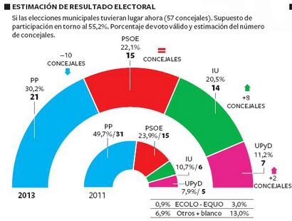 Encuesta Metroscopia Ciudad de Madrid
