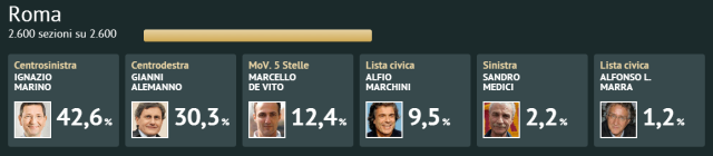 Resultados Roma
