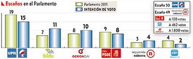 Encuesta Noticias de Navarra
