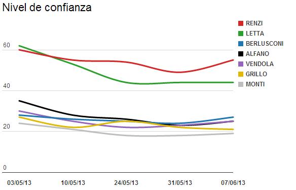 Nivel de confianza líderes políticos (%)