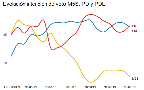 Evolución de intención de voto de PD, PDL y M5S (%)