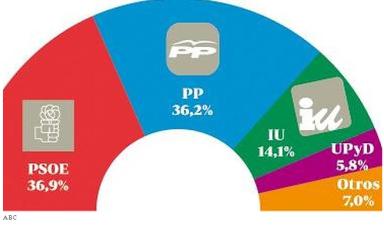 Encuesta ABC Andalucía