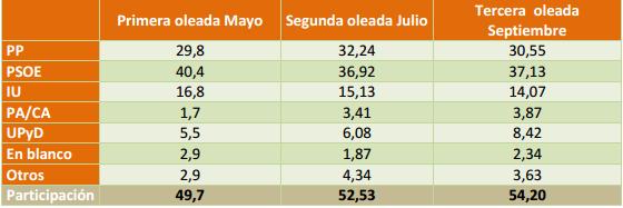 Encuesta CUATREM Septiembre Andalucía