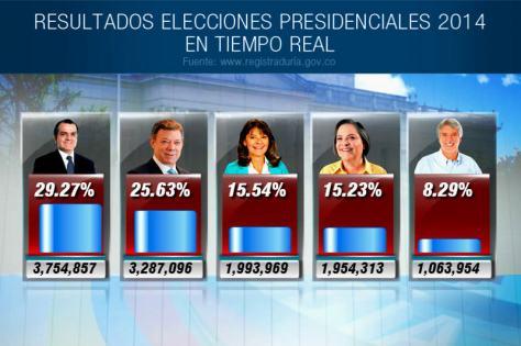 elecciones-colombia