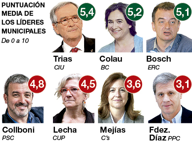 gestion-politica-municipal-colau-preocupa-como-nunca-barcelona-1451498272382